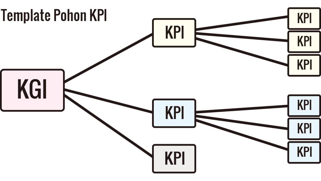 Memutuskan KPI mana yang terkait dengan KGI