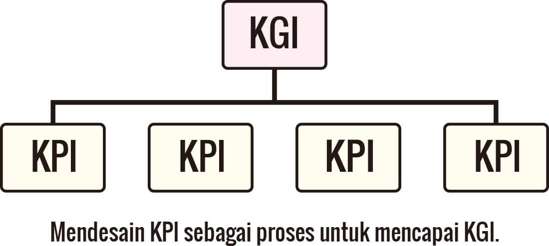 Tentang hubungan KGI dan KPI