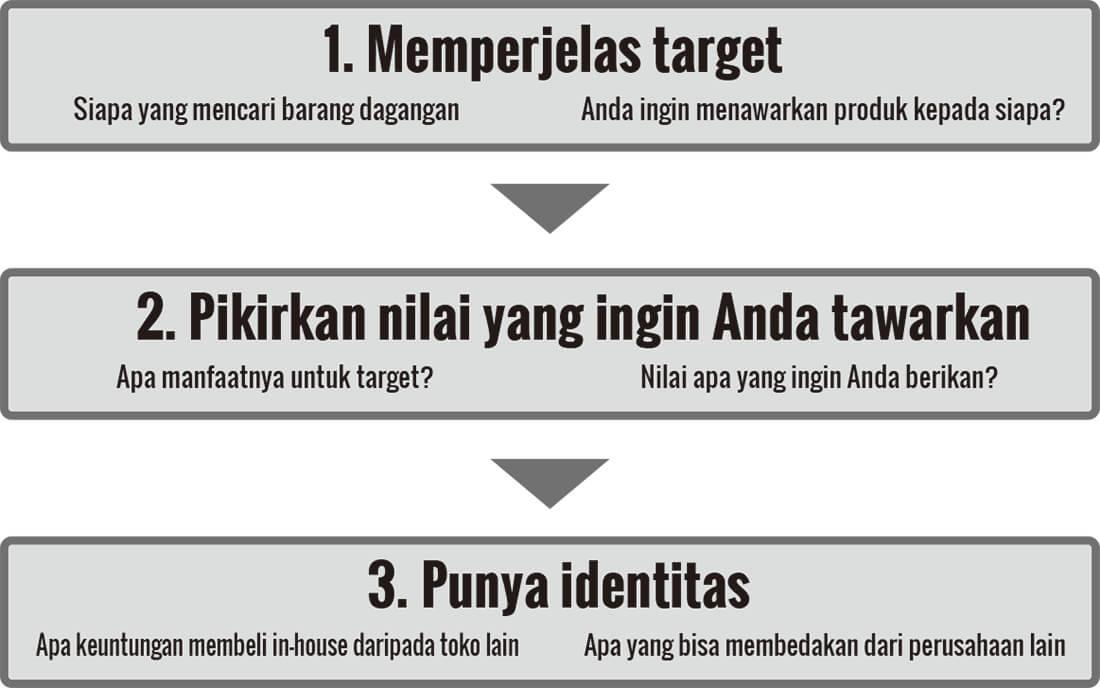 2-2. Menentukan konsep dan target toko online