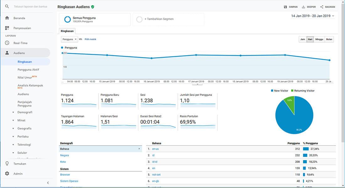 Pengertian Google Analytics