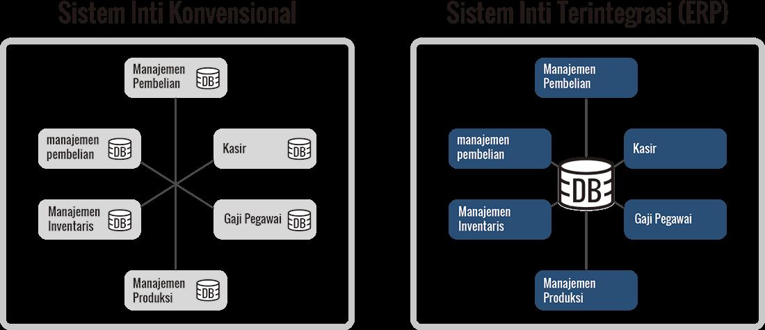 ERP Diagram Konsep