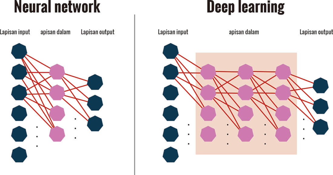 Mekanisme sederhana Deep Learning