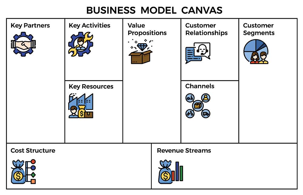 Apa Itu Bisnis Model Canvas Simak Cara Pembuatannya Di Sini Markey
