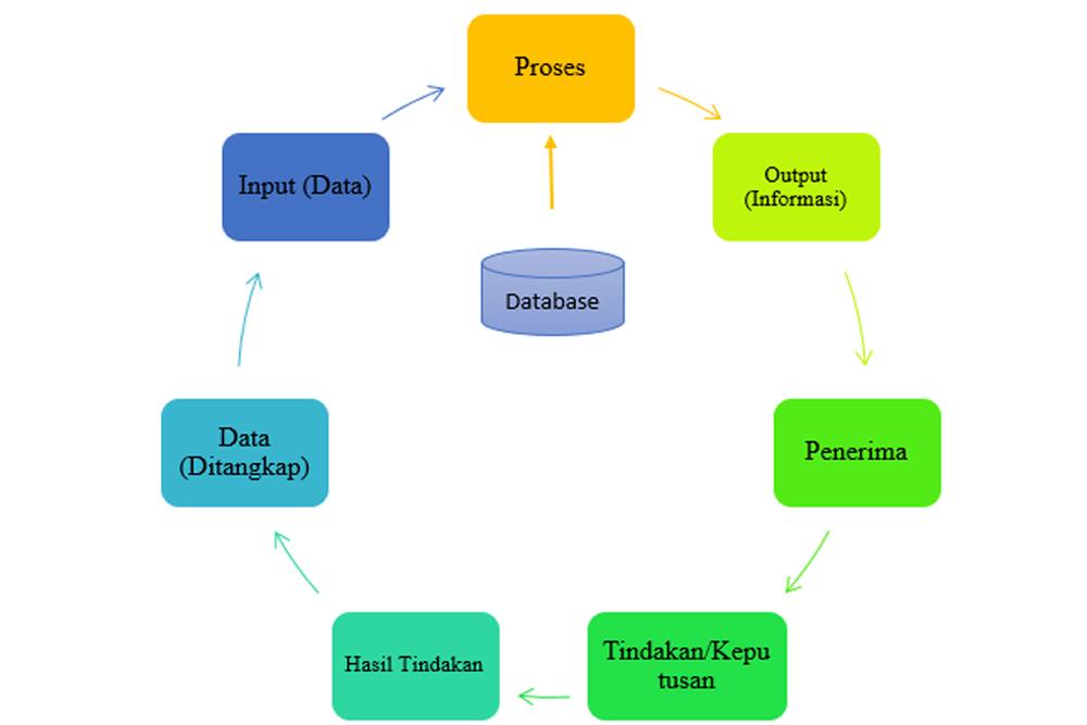 siklus-informasi