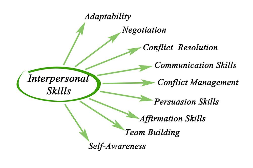 interpersonal-skill-2