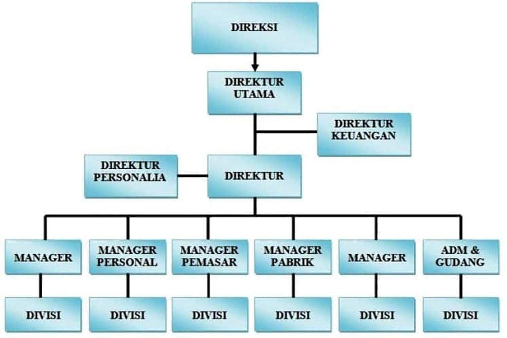 struktur perusahaan
