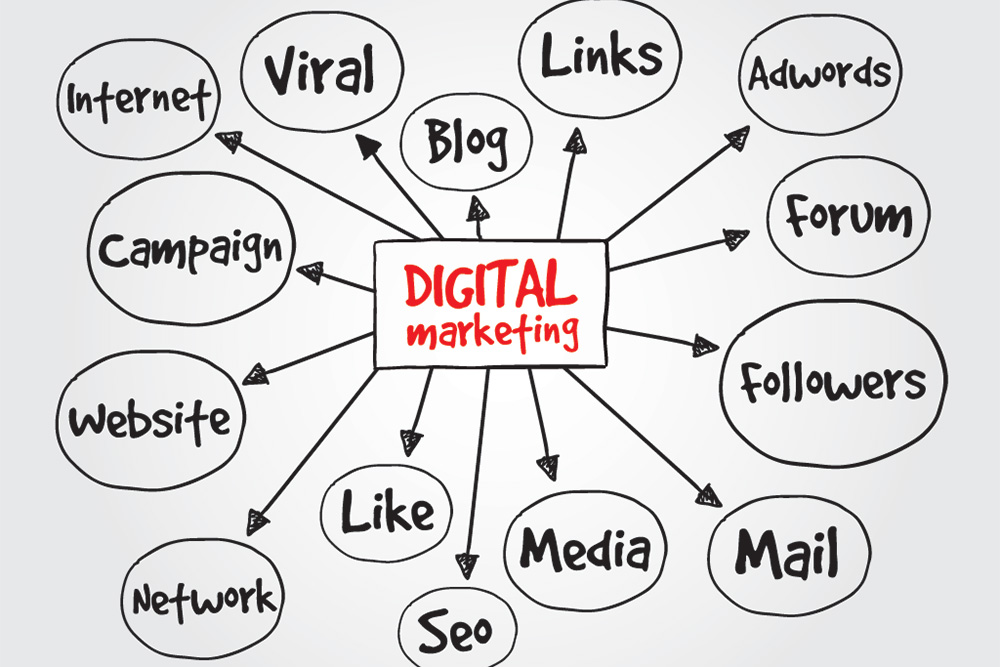 digital-marketing-konsep